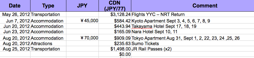 Japan Budget Spreadsheet